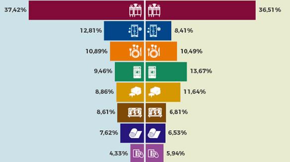 La Industria Española De Equipamiento Para Hostelería Crece Un 5%